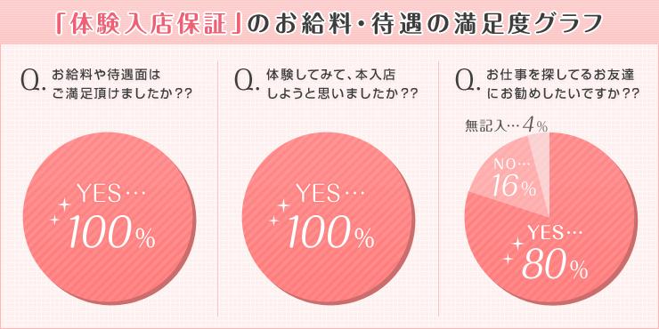 「体験入店保証」のお給料・待遇の満足度グラフ
